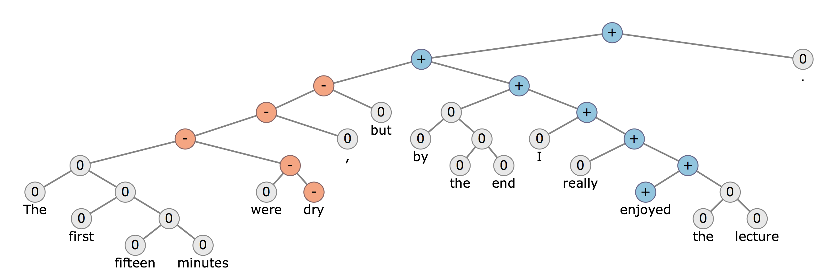 Stanford University CS224d: Deep Learning for Natural Language